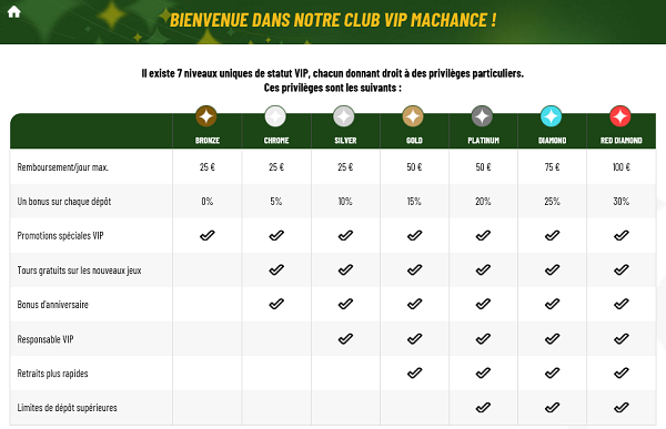 VIP MaChance Casino